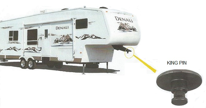 What Is A Fifth Wheel >> A Brief Overview Of Fifth Wheel Trailer Hitches Rv Obsession
