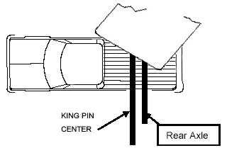 Diagram of a fifth wheel on a short bed truck, where a sharp turn causes the front of the trailer to collide with the cab of the truck.