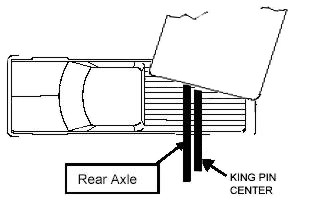 Diagram showing how a fifth wheel slider hitch allows the hitch to slide further to the back of the bed of the truck, allowing for tighter corners where the front of the trailer will not impact the truck cab.