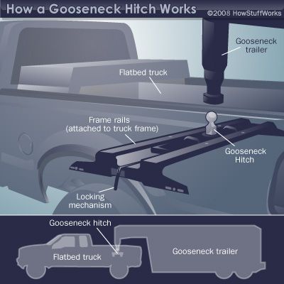 Diagram of gooseneck hitch